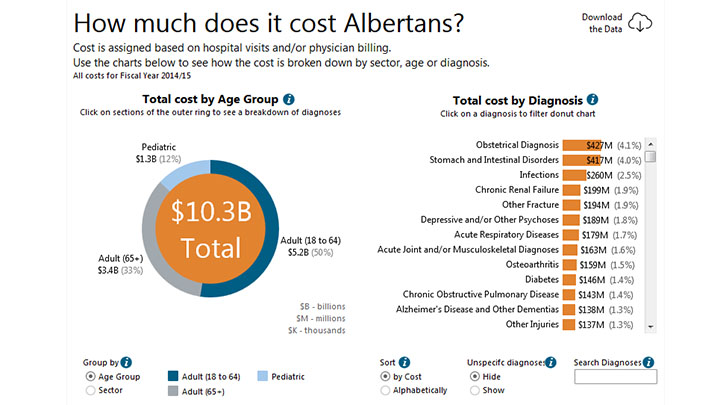 Cost by Diagnosis | Alberta Health Services