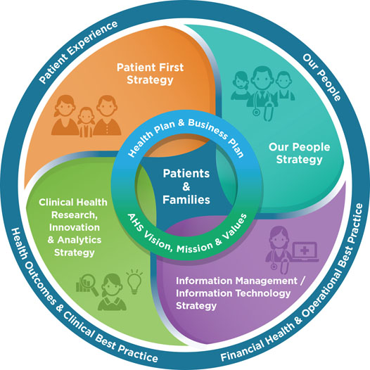Ahs Four Foundational Strategies Alberta Health Services