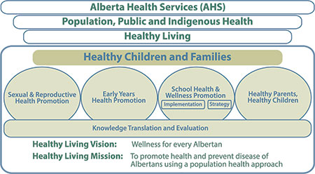 Healthy Children And Families Alberta Health Services