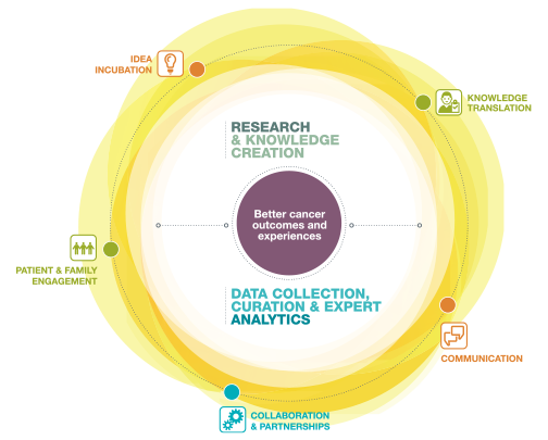 Cancer Research & Analytics Infographic