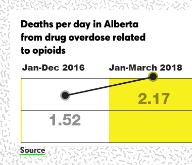 Deaths per day due to fentanyl